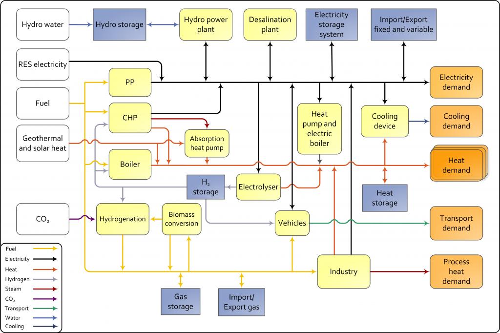 EnergyPLANSystemDiagram-Version 11