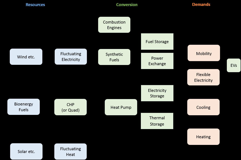 pdf Introduction to derivative free optimization